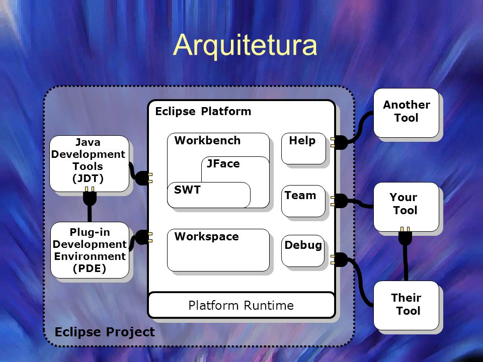 Arquitetura Platform Runtime Eclipse Project Workspace Help Team
