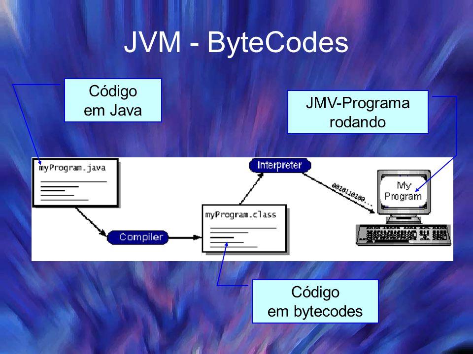 JVM - ByteCodes Código em Java JMV-Programa rodando Código