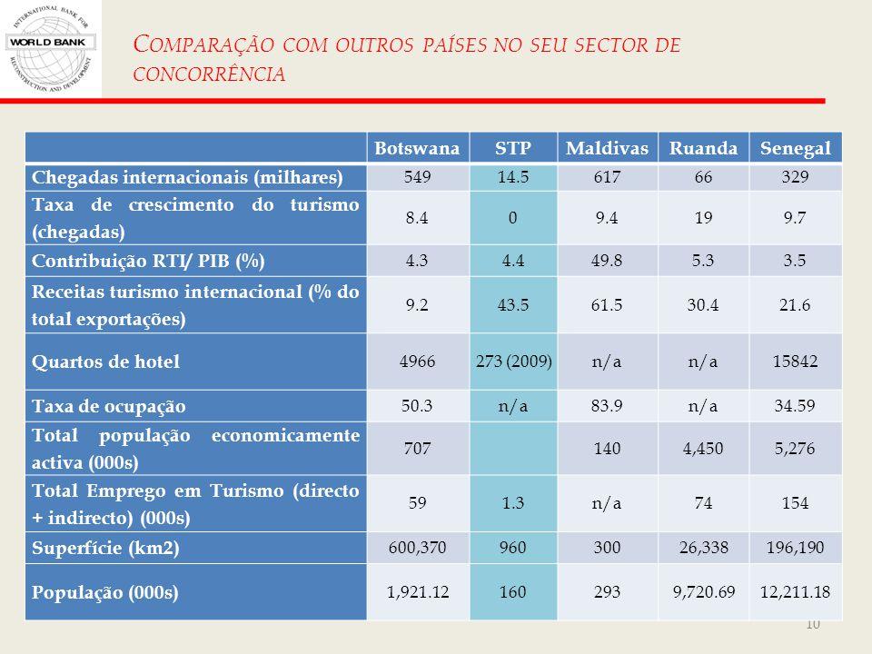 Comparação com outros países no seu sector de concorrência