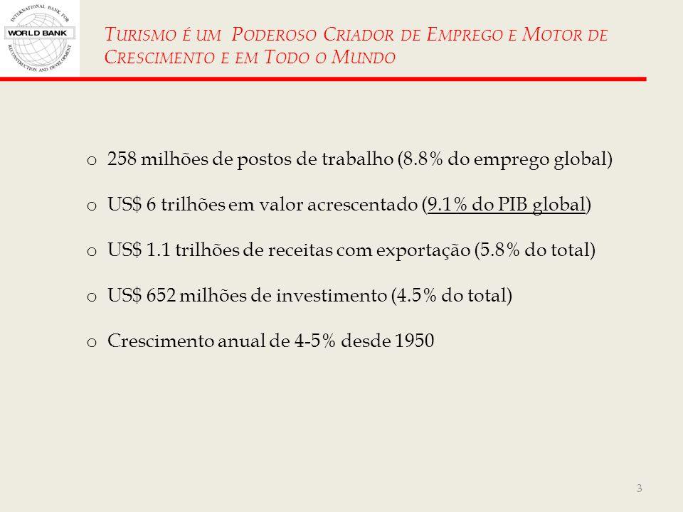 Turismo é um Poderoso Criador de Emprego e Motor de Crescimento e em Todo o Mundo