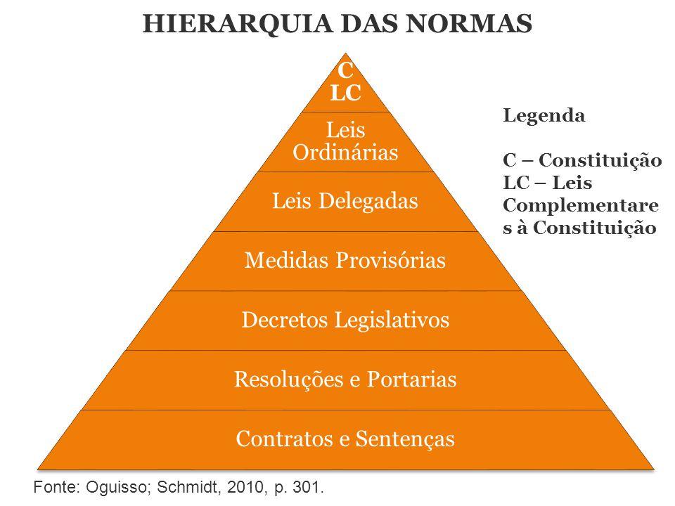 HIERARQUIA DAS NORMAS Legenda C – Constituição