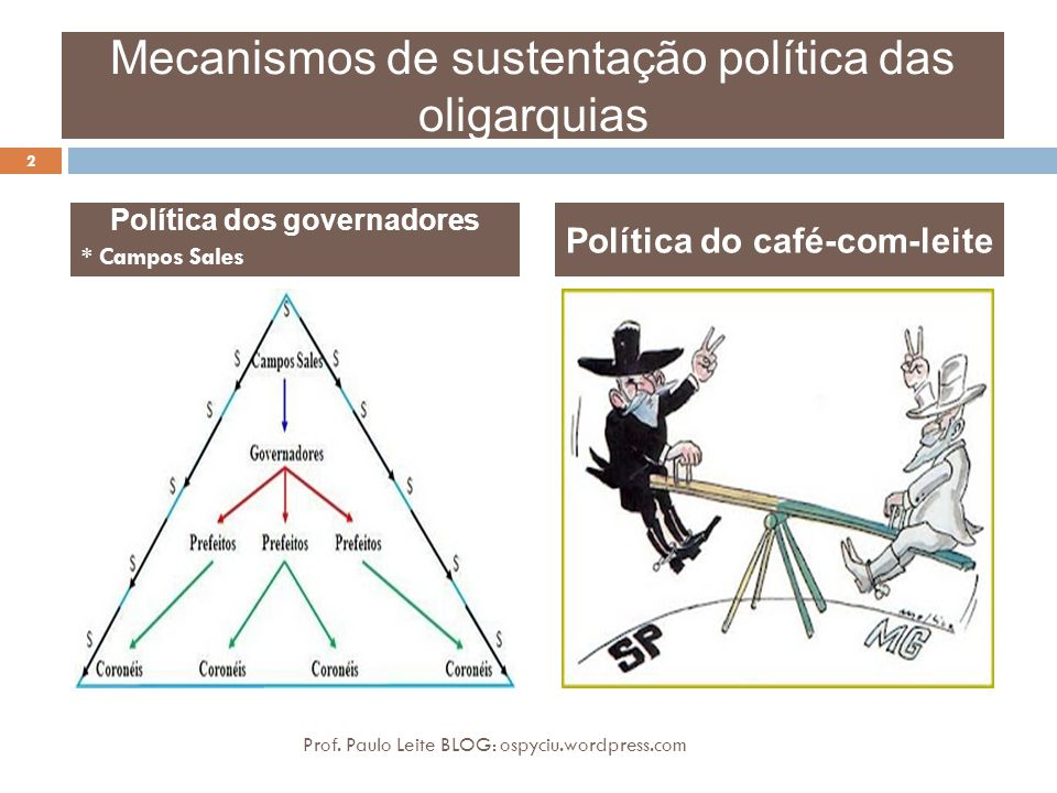 Mecanismos de sustentação política das oligarquias