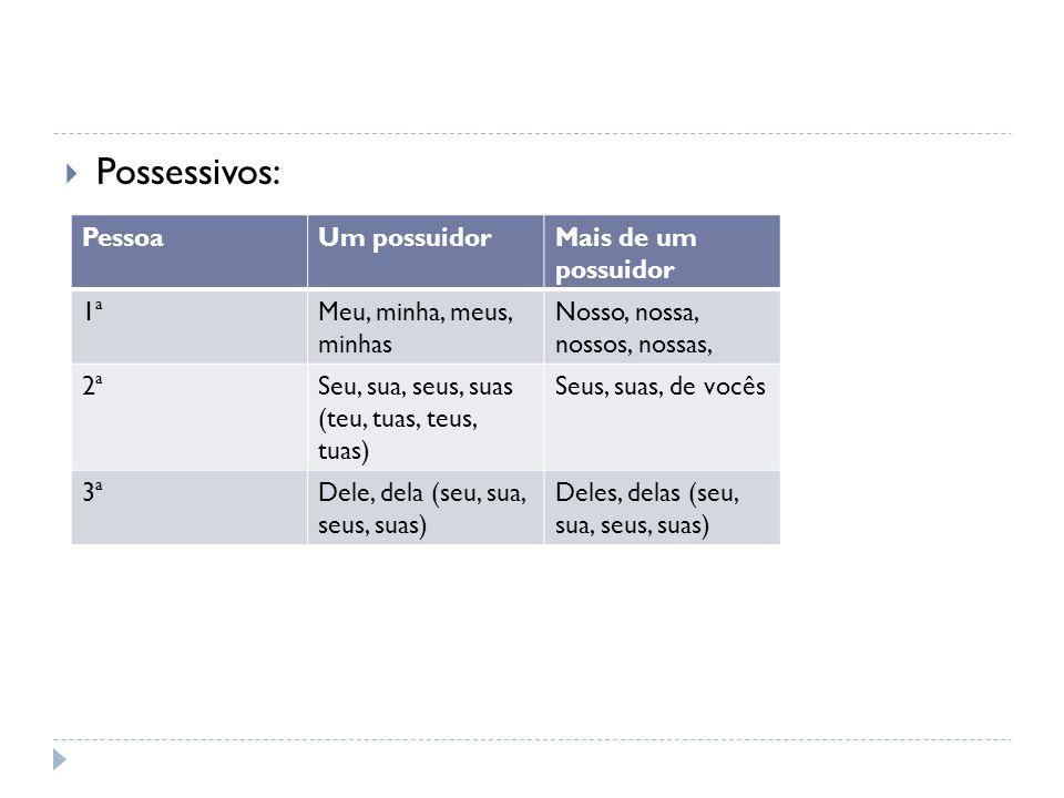 Possessivos: Pessoa Um possuidor Mais de um possuidor 1ª