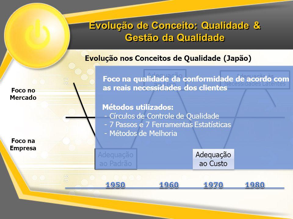 Evolução de Conceito: Qualidade & Gestão da Qualidade