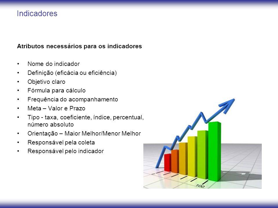 Indicadores Atributos necessários para os indicadores