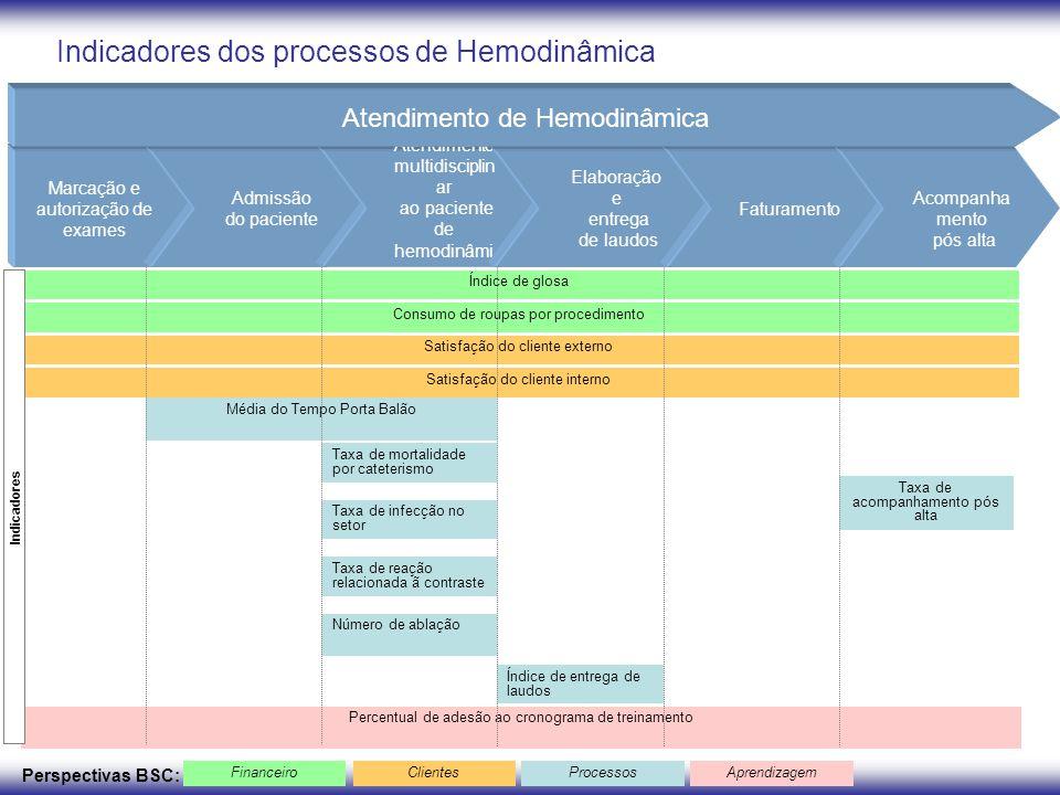 Indicadores dos processos de Hemodinâmica