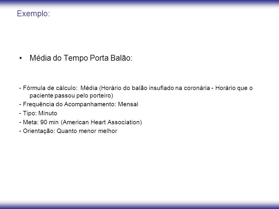 Média do Tempo Porta Balão: