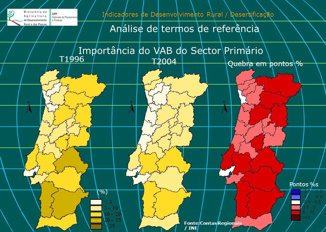 Importância do VAB do Sector Primário
