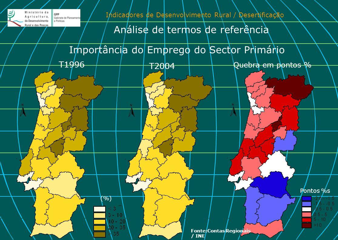 Importância do Emprego do Sector Primário