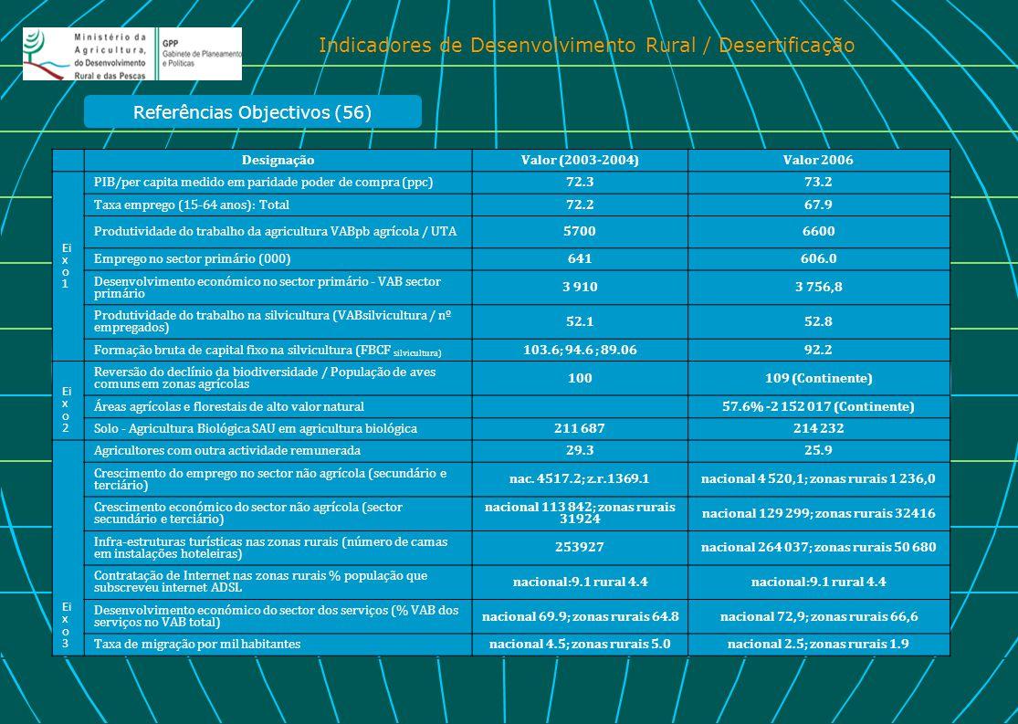 Referências Objectivos (56)