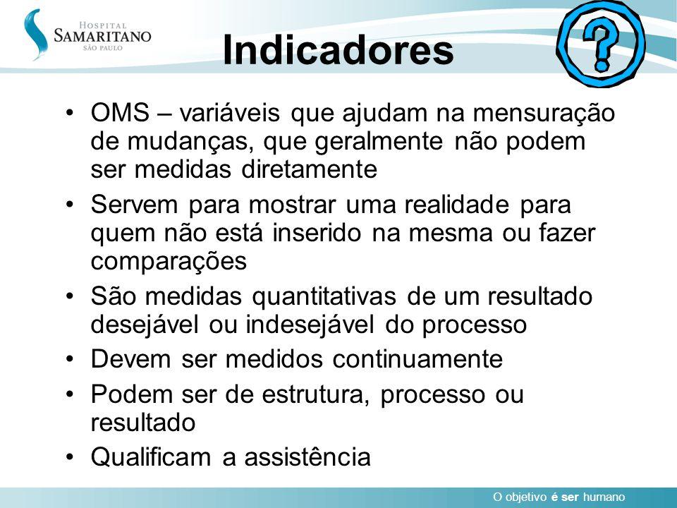 Indicadores OMS – variáveis que ajudam na mensuração de mudanças, que geralmente não podem ser medidas diretamente.