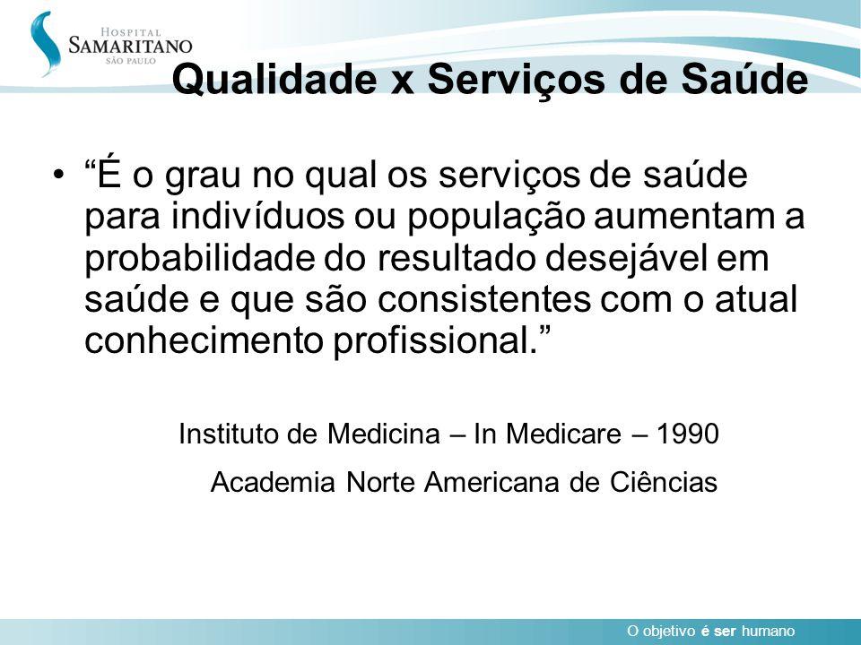 Qualidade x Serviços de Saúde