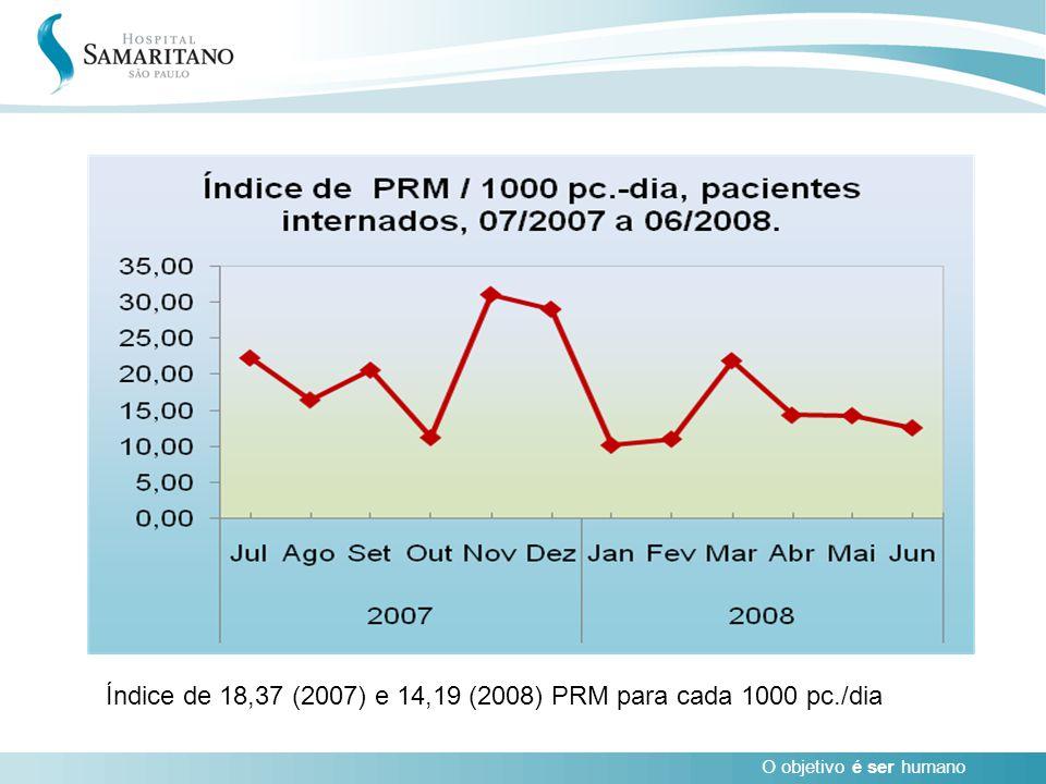 Índice de 18,37 (2007) e 14,19 (2008) PRM para cada 1000 pc./dia