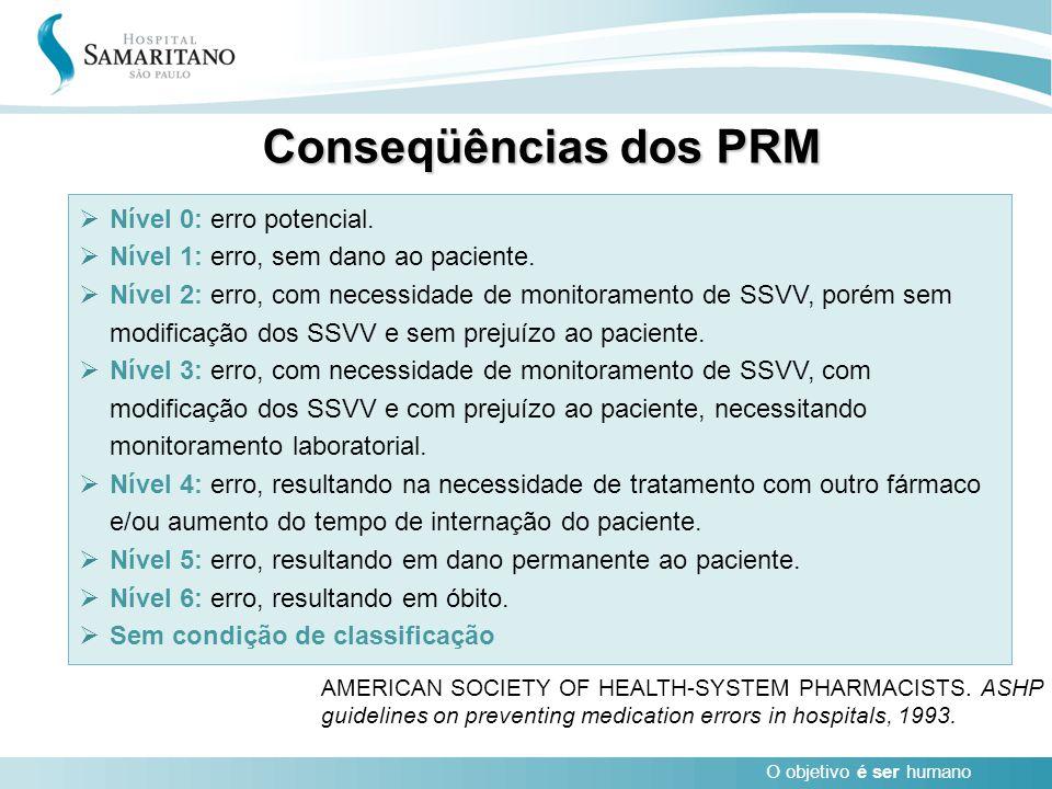 Conseqüências dos PRM Nível 0: erro potencial.