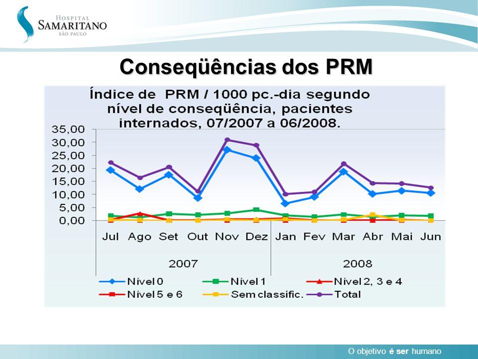 Conseqüências dos PRM