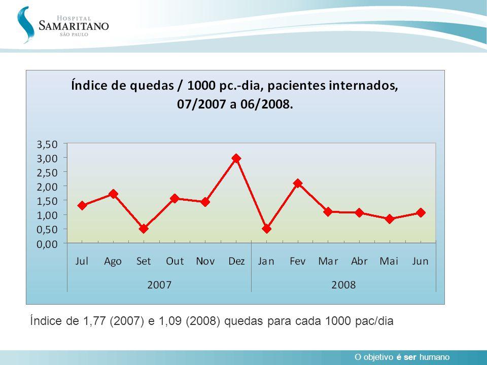 Índice de 1,77 (2007) e 1,09 (2008) quedas para cada 1000 pac/dia