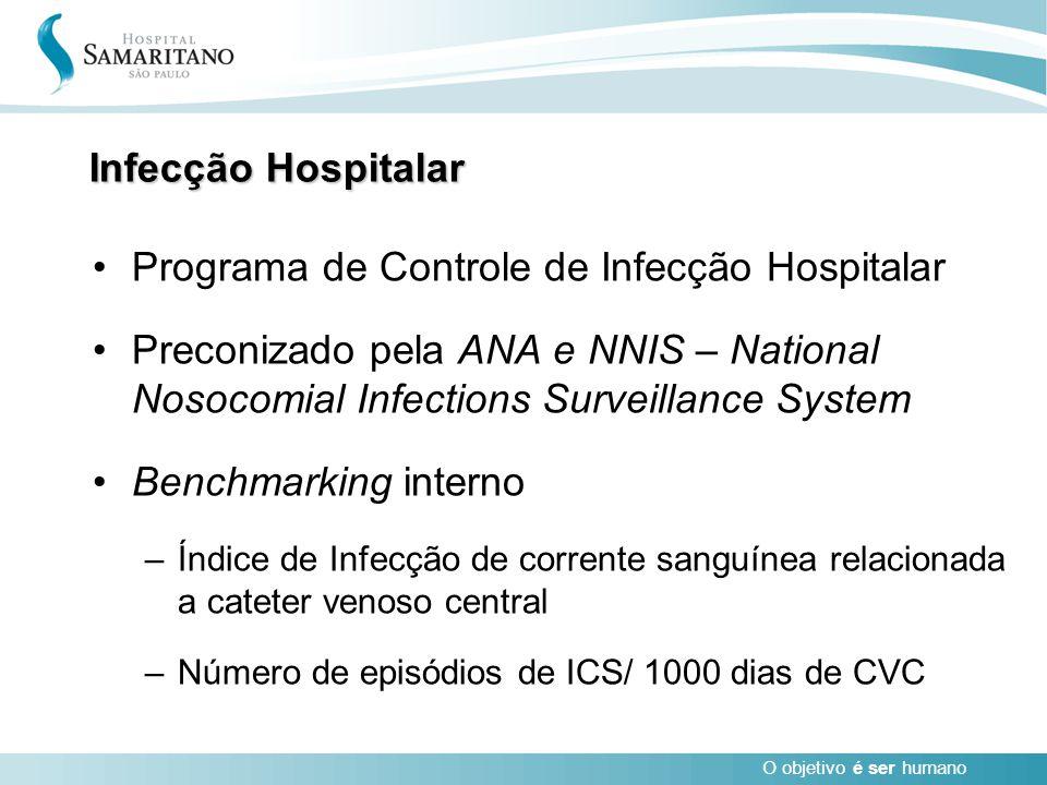 Programa de Controle de Infecção Hospitalar