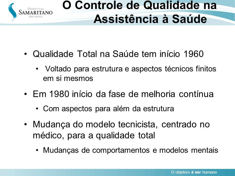 O Controle de Qualidade na Assistência à Saúde