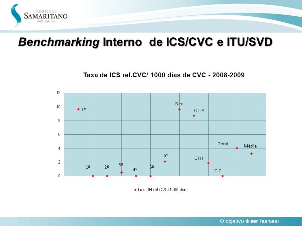 Benchmarking Interno de ICS/CVC e ITU/SVD