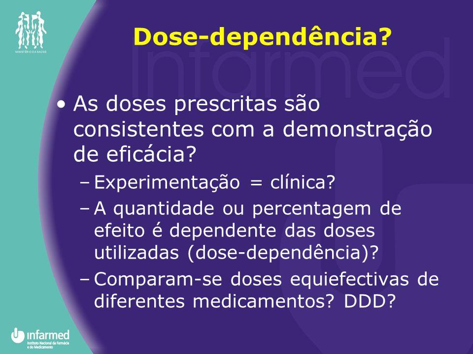 Dose-dependência As doses prescritas são consistentes com a demonstração de eficácia Experimentação = clínica