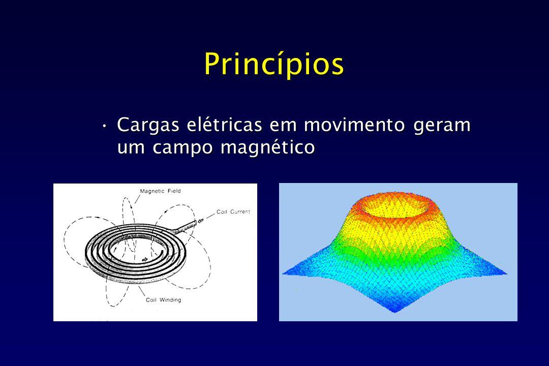 Princípios Cargas elétricas em movimento geram um campo magnético