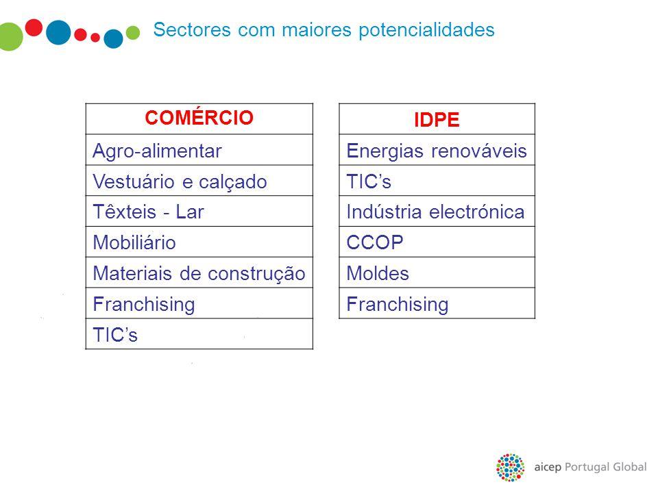 Sectores com maiores potencialidades