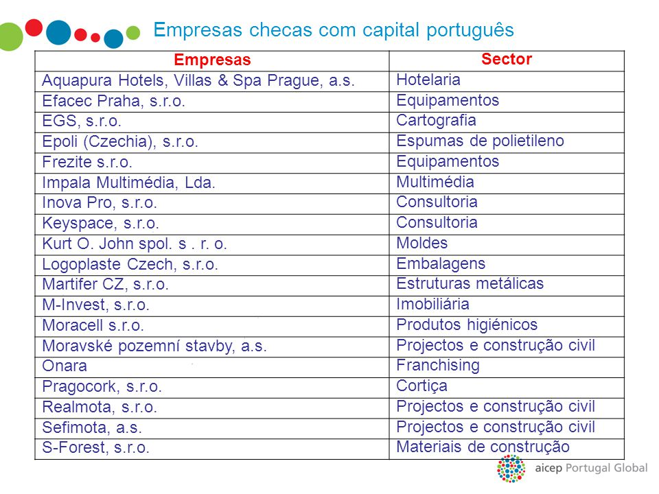 Empresas checas com capital português