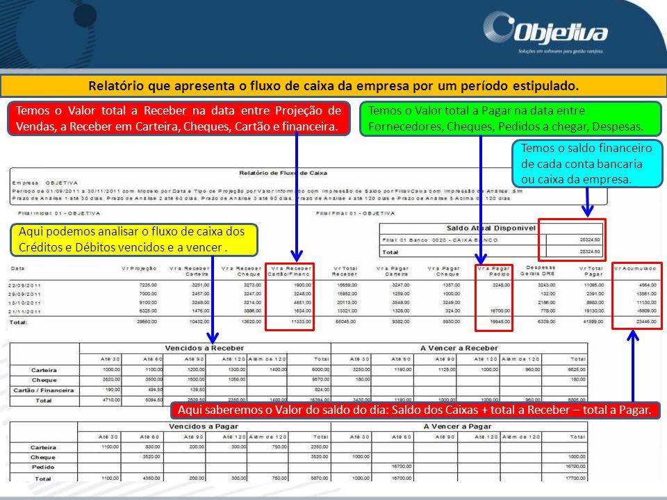 Relatório que apresenta o fluxo de caixa da empresa por um período estipulado.