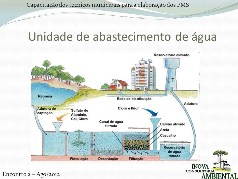 Unidade de abastecimento de água