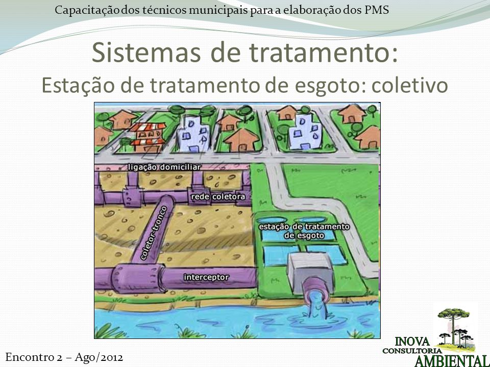 Sistemas de tratamento: Estação de tratamento de esgoto: coletivo