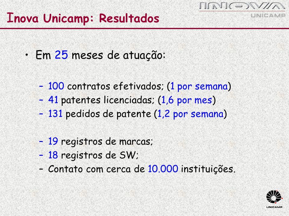 Inova Unicamp: Resultados
