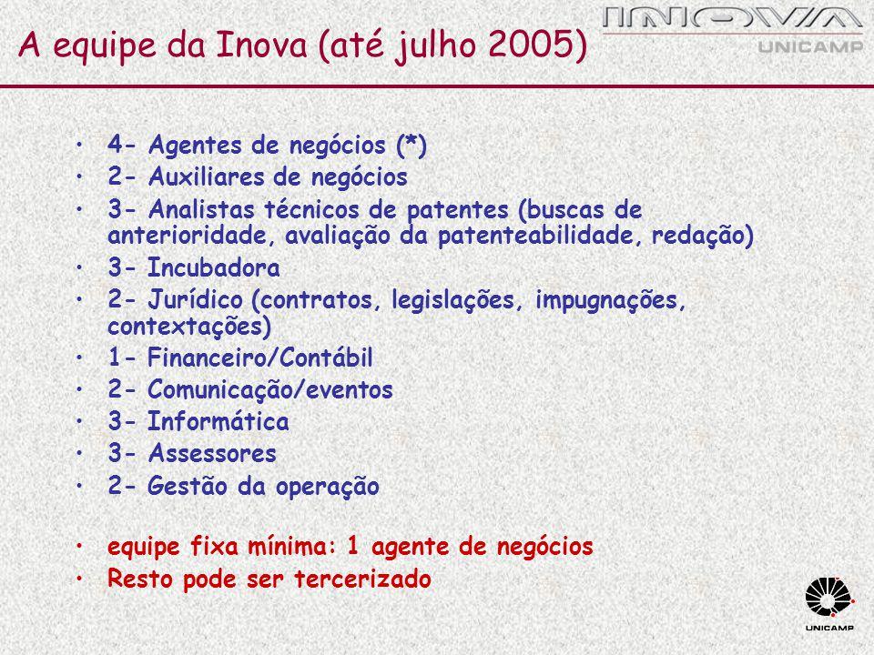 A equipe da Inova (até julho 2005)