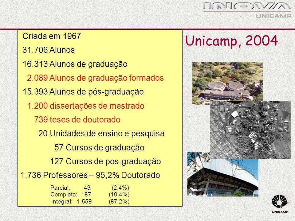 Unicamp, 2004 Criada em 1967 31.706 Alunos 16.313 Alunos de graduação