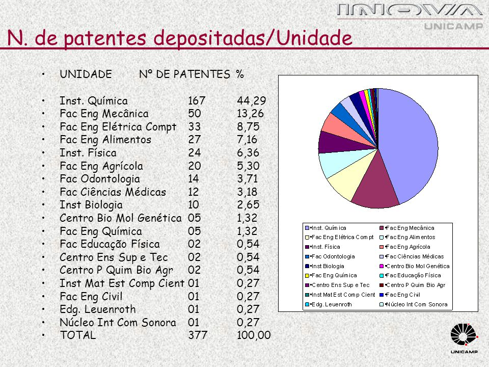 N. de patentes depositadas/Unidade