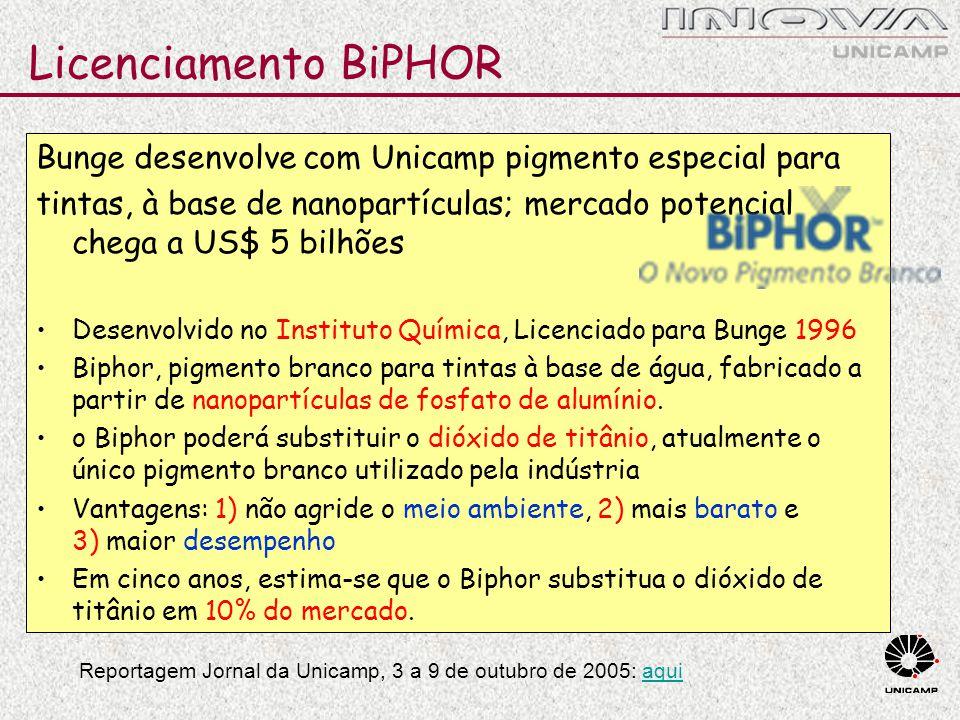 Licenciamento BiPHOR Bunge desenvolve com Unicamp pigmento especial para. tintas, à base de nanopartículas; mercado potencial chega a US$ 5 bilhões.