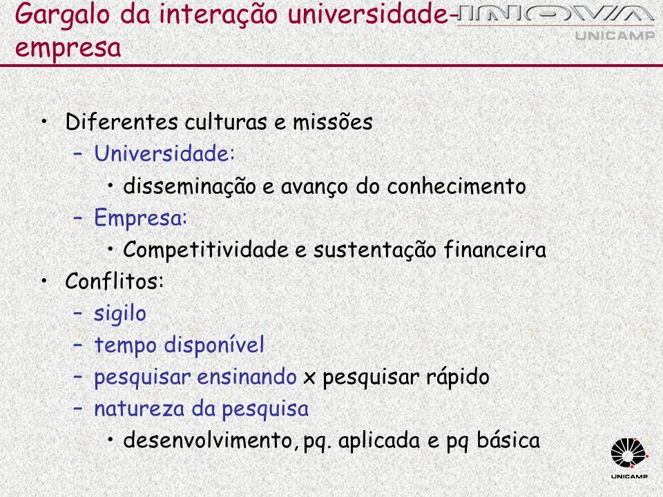 Gargalo da interação universidade-empresa