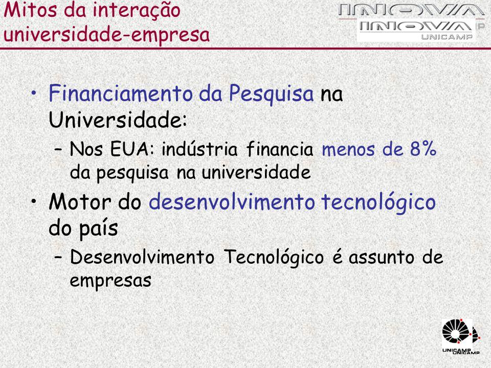 Mitos da interação universidade-empresa
