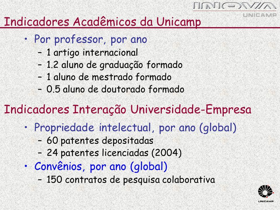 Indicadores Acadêmicos da Unicamp