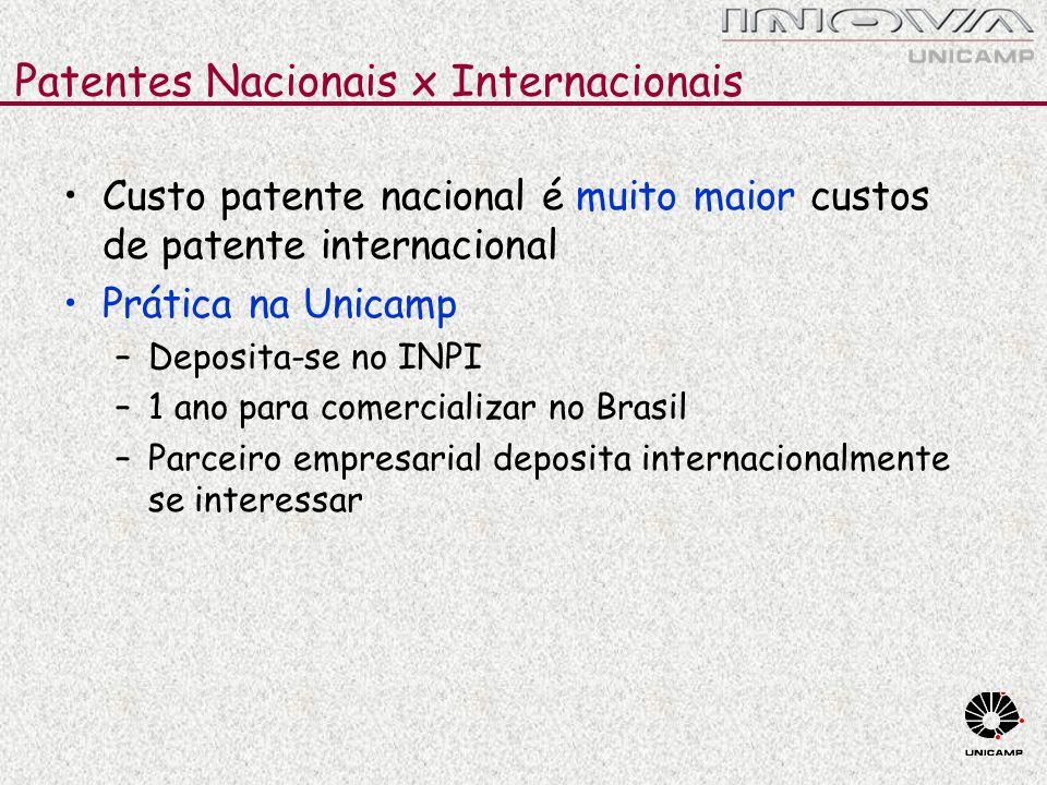 Patentes Nacionais x Internacionais