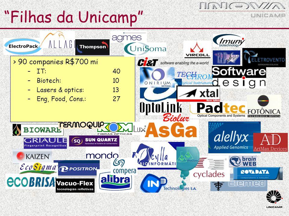 Filhas da Unicamp > 90 companies R$700 mi IT: 40 Biotech: 10