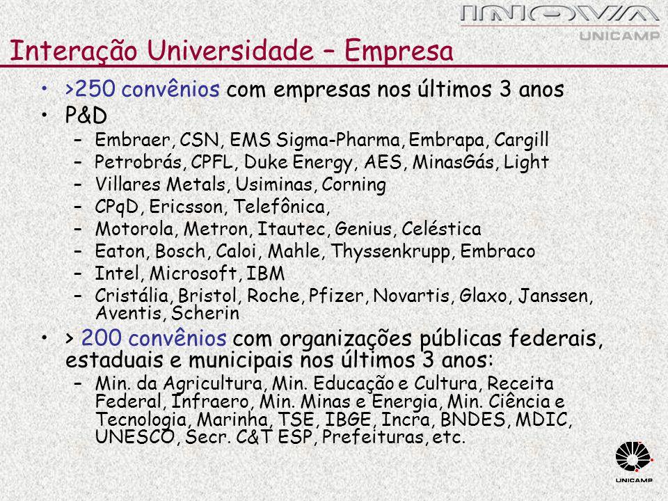 Interação Universidade – Empresa