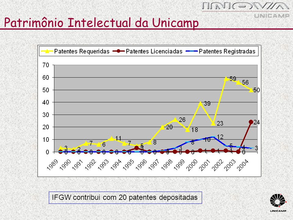 Patrimônio Intelectual da Unicamp