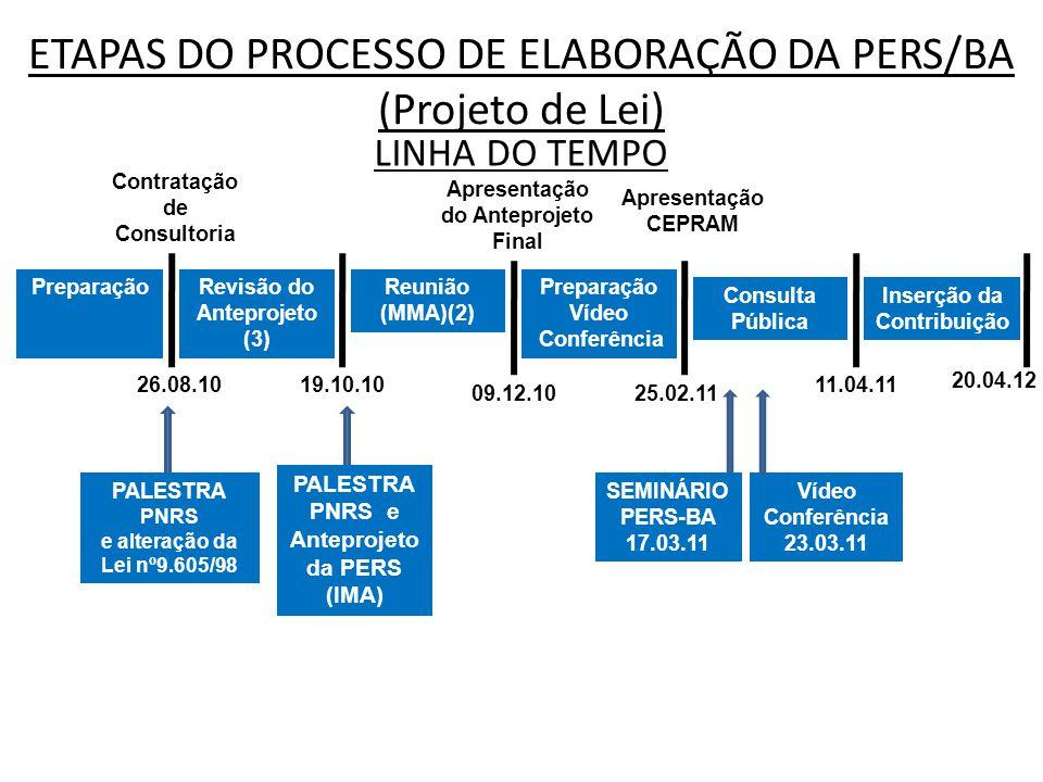 ETAPAS DO PROCESSO DE ELABORAÇÃO DA PERS/BA (Projeto de Lei)