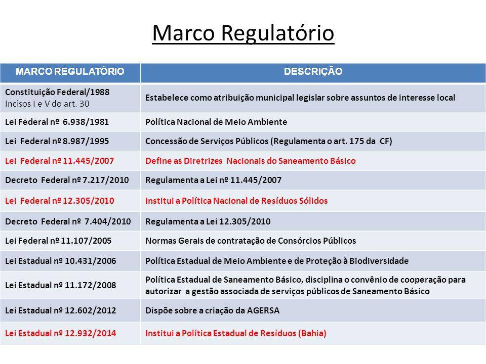 Marco Regulatório MARCO REGULATÓRIO DESCRIÇÃO