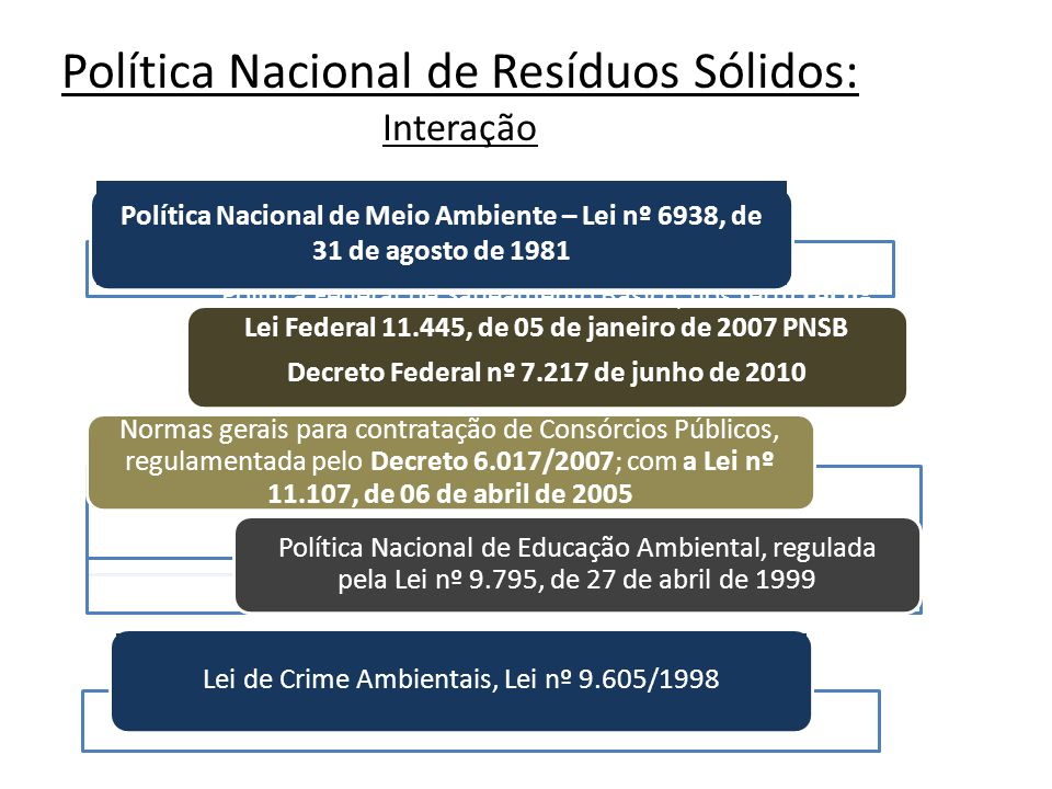 Decreto Federal nº 7.217 de junho de 2010