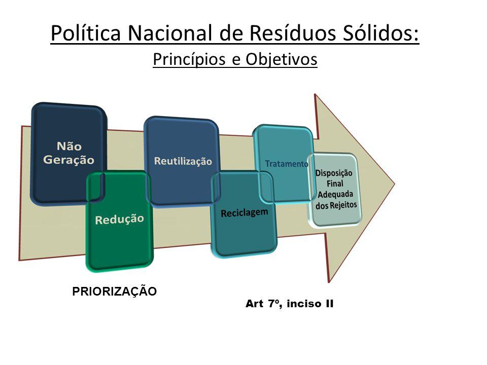 Política Nacional de Resíduos Sólidos: