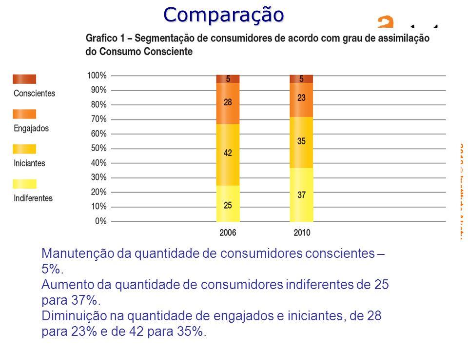 Comparação Manutenção da quantidade de consumidores conscientes – 5%.