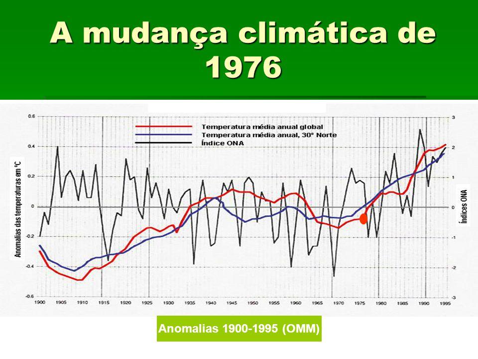 A mudança climática de 1976 Anomalias 1900-1995 (OMM)