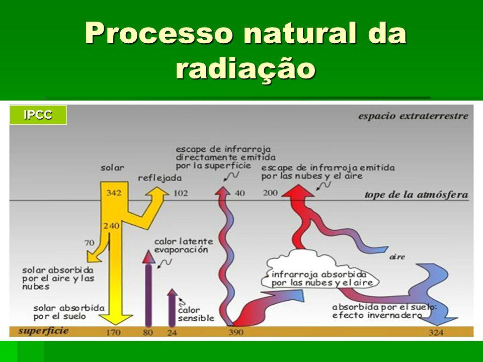 Processo natural da radiação