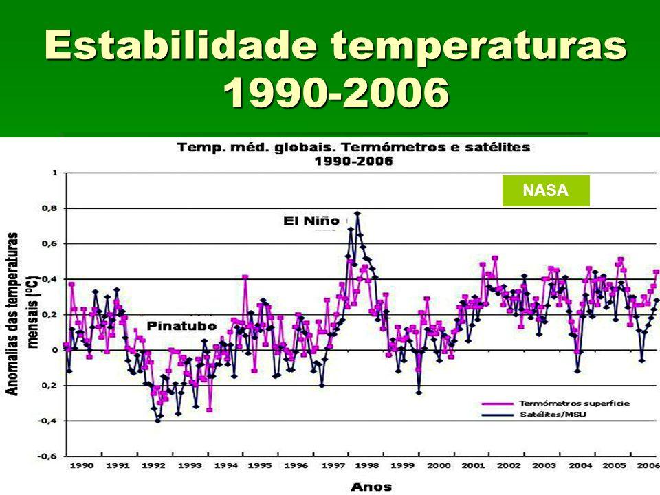 Estabilidade temperaturas 1990-2006